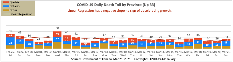 COVID-19 Daily Death Toll by Province as of Mar 21, 2021.