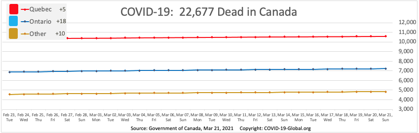 COVID-19:  22,677 Dead in Canada as of Mar 21, 2021.
