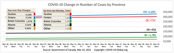 COVID-19 Change in Number of Cases by Province as of Mar 22, 2021.