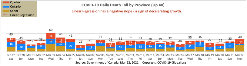 COVID-19 Daily Death Toll by Province as of Mar 22, 2021.