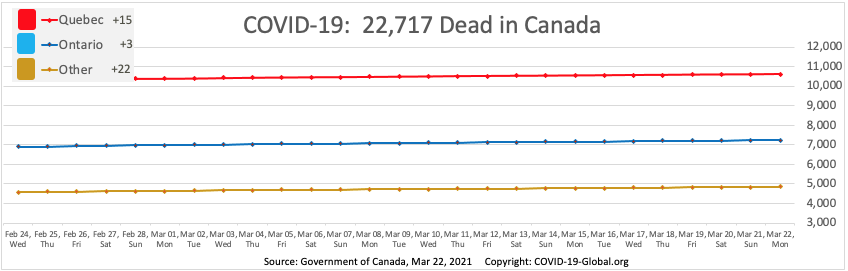 COVID-19:  22,717 Dead in Canada as of Mar 22, 2021.