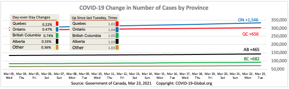 COVID-19 Change in Number of Cases by Province as of Mar 23, 2021.