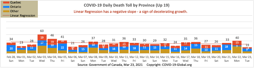 COVID-19 Daily Death Toll by Province as of Mar 23, 2021.