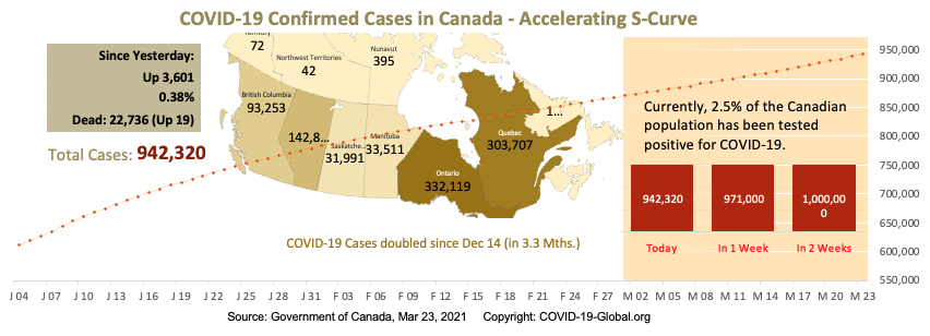 COVID-19 Confirmed Cases in Canada - Upper-Mid Section of S-Curve as of Mar 23, 2021.