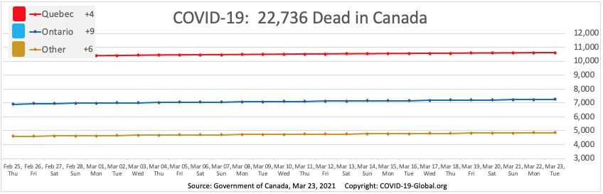 COVID-19:  22,736 Dead in Canada as of Mar 23, 2021.