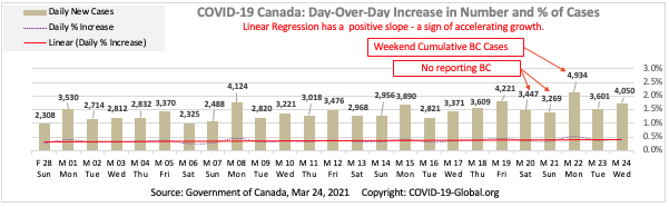 COVID-19 Canada: Day-Over-Day Increase in Number and % of Cases as of Mar 24, 2021.