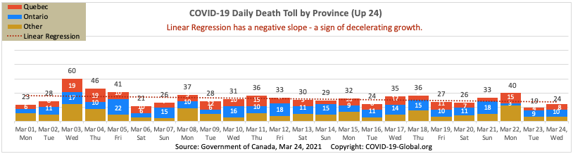COVID-19 Daily Death Toll by Province as of Mar 24, 2021.