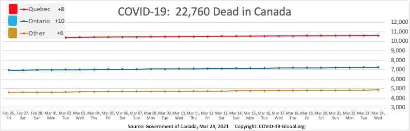 COVID-19:  22,760 Dead in Canada as of Mar 24, 2021.