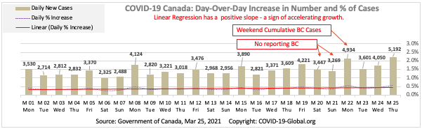 COVID-19 Canada: Day-Over-Day Increase in Number and % of Cases as of Mar 25, 2021.