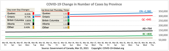 COVID-19 Change in Number of Cases by Province as of Mar 25, 2021.
