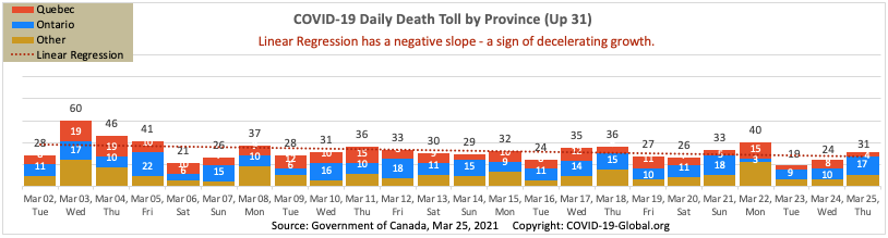 COVID-19 Daily Death Toll by Province as of Mar 25, 2021.
