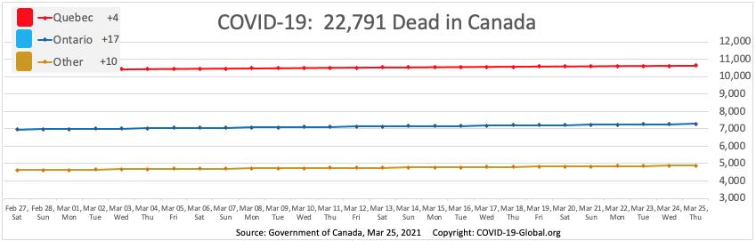 COVID-19:  22,791 Dead in Canada as of Mar 25, 2021.