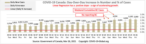 COVID-19 Canada: Day-Over-Day Increase in Number and % of Cases as of Mar 26, 2021.