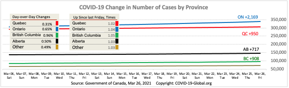 COVID-19 Change in Number of Cases by Province as of Mar 26, 2021.