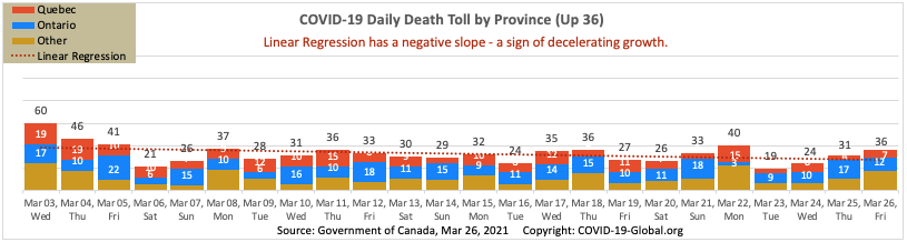 COVID-19 Daily Death Toll by Province as of Mar 26, 2021.