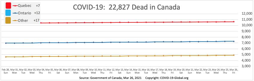 COVID-19:  22,827 Dead in Canada as of Mar 26, 2021.
