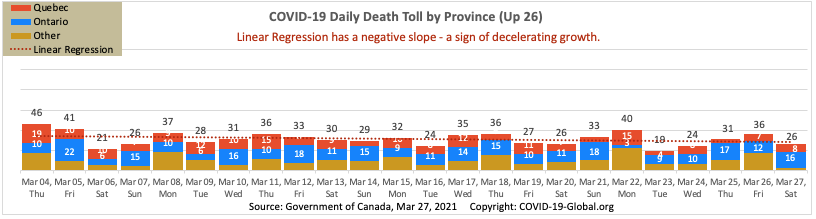 COVID-19 Daily Death Toll by Province as of Mar 27, 2021.