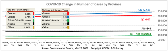COVID-19 Change in Number of Cases by Province as of Mar 28, 2021.