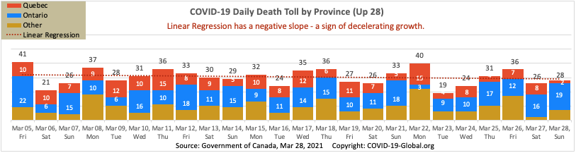 COVID-19 Daily Death Toll by Province as of Mar 28, 2021.