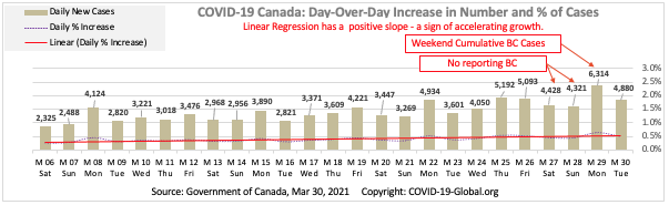 COVID-19 Canada: Day-Over-Day Increase in Number and % of Cases as of Mar 30, 2021.