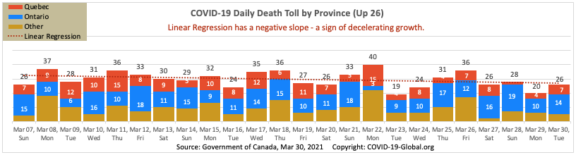 COVID-19 Daily Death Toll by Province as of Mar 30, 2021.
