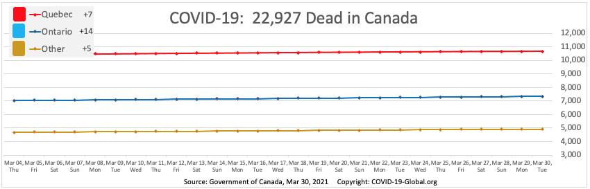 COVID-19:  22,927 Dead in Canada as of Mar 30, 2021.