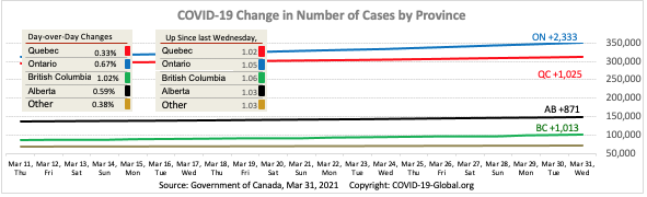 COVID-19 Change in Number of Cases by Province as of Mar 31, 2021.