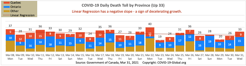 COVID-19 Daily Death Toll by Province as of Mar 31, 2021.