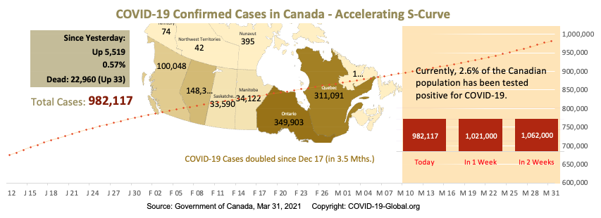 COVID-19 Confirmed Cases in Canada - Upper-Mid Section of S-Curve as of Mar 31, 2021.