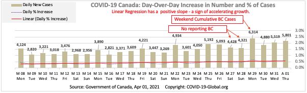 COVID-19 Canada: Day-Over-Day Increase in Number and % of Cases as of Apr 01, 2021.