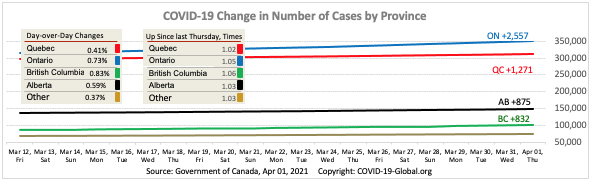 COVID-19 Change in Number of Cases by Province as of Apr 01, 2021.