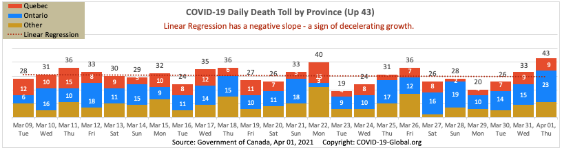 COVID-19 Daily Death Toll by Province as of Apr 01, 2021.