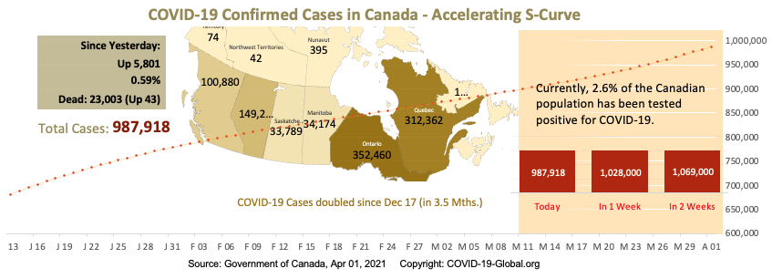 COVID-19 Confirmed Cases in Canada - Upper-Mid Section of S-Curve as of Apr 01, 2021.