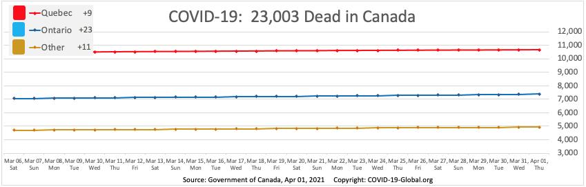 COVID-19:  23,003 Dead in Canada as of Apr 01, 2021.