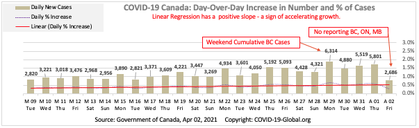 COVID-19 Canada: Day-Over-Day Increase in Number and % of Cases as of Apr 02, 2021.