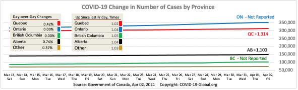 COVID-19 Change in Number of Cases by Province as of Apr 02, 2021.