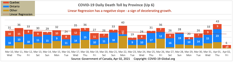 COVID-19 Daily Death Toll by Province as of Apr 02, 2021.
