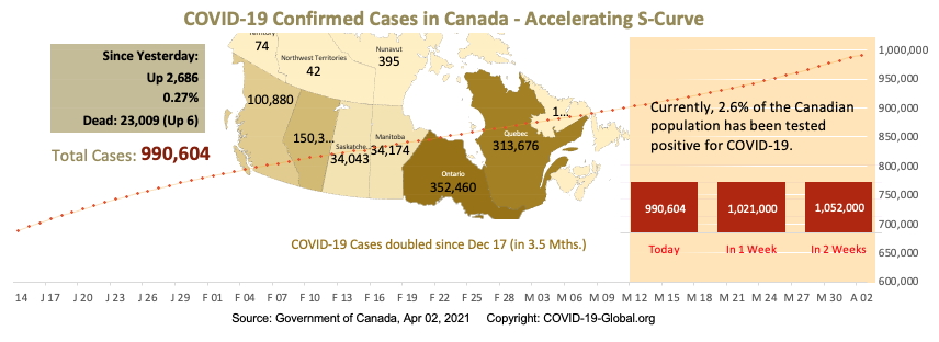 COVID-19 Confirmed Cases in Canada - Upper-Mid Section of S-Curve as of Apr 02, 2021.