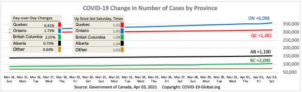 COVID-19 Change in Number of Cases by Province as of Apr 03, 2021.