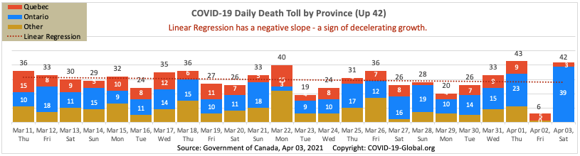 COVID-19 Daily Death Toll by Province as of Apr 03, 2021.