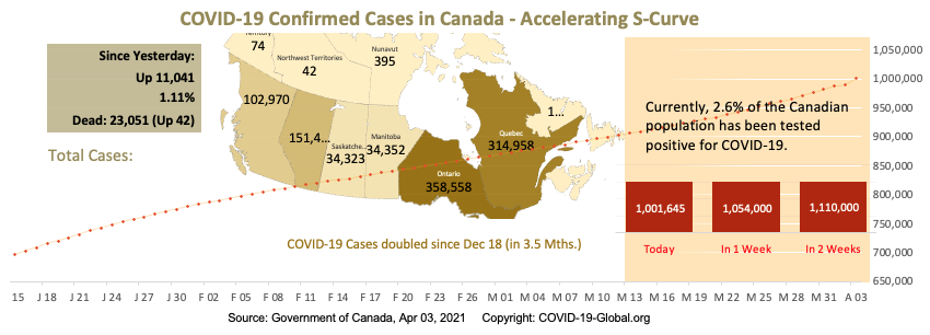 COVID-19 Confirmed Cases in Canada - Upper-Mid Section of S-Curve as of Apr 03, 2021.