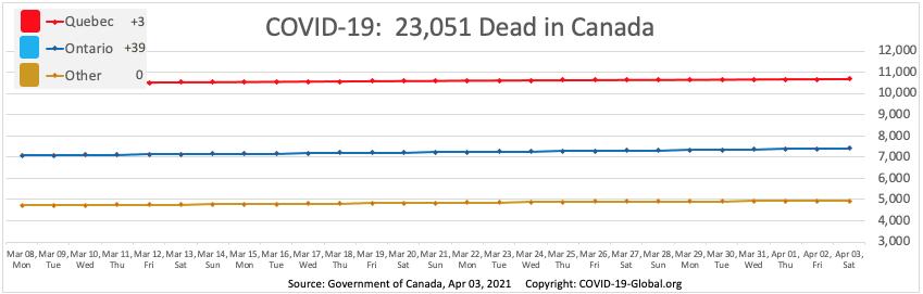 COVID-19:  23,051 Dead in Canada as of Apr 03, 2021.