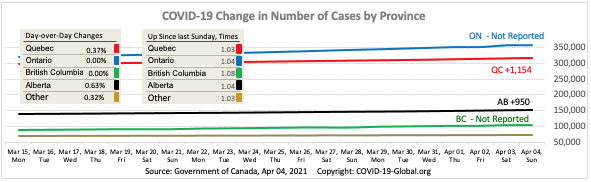 COVID-19 Change in Number of Cases by Province as of Apr 04, 2021.
