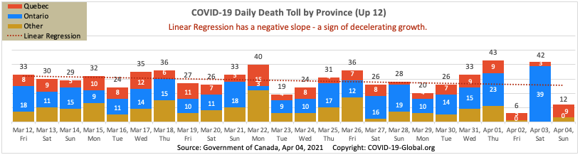 COVID-19 Daily Death Toll by Province as of Apr 04, 2021.