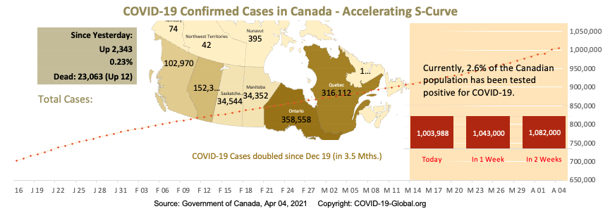 COVID-19 Confirmed Cases in Canada - Upper-Mid Section of S-Curve as of Apr 04, 2021.