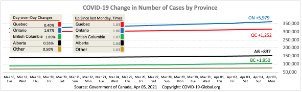 COVID-19 Change in Number of Cases by Province as of Apr 05, 2021.