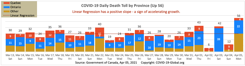 COVID-19 Daily Death Toll by Province as of Apr 05, 2021.