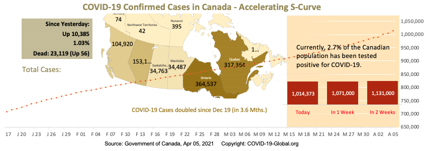 COVID-19 Confirmed Cases in Canada - Upper-Mid Section of S-Curve as of Apr 05, 2021.