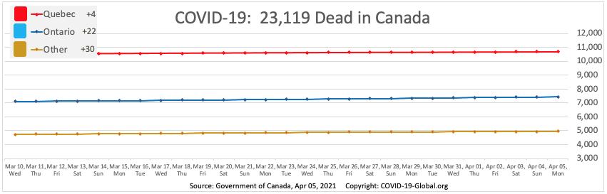 COVID-19:  23,119 Dead in Canada as of Apr 05, 2021.