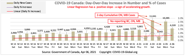 COVID-19 Canada: Day-Over-Day Increase in Number and % of Cases as of Apr 06, 2021.